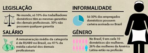 Infográfico com informações do relatório da OIT